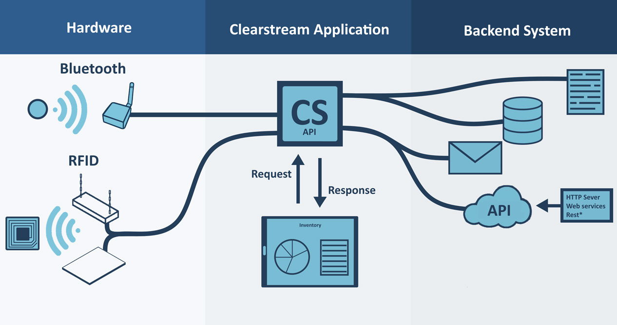 Clearstream Software for RFID and Bluetooth Beacons Diagram