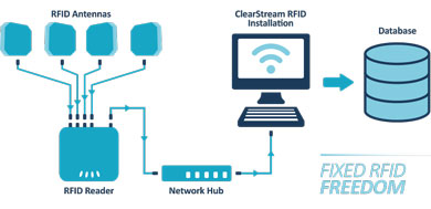 How ClearStream RFID Works